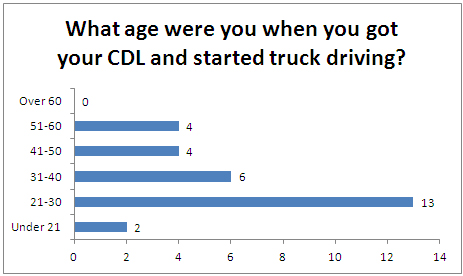 truck-driving-age