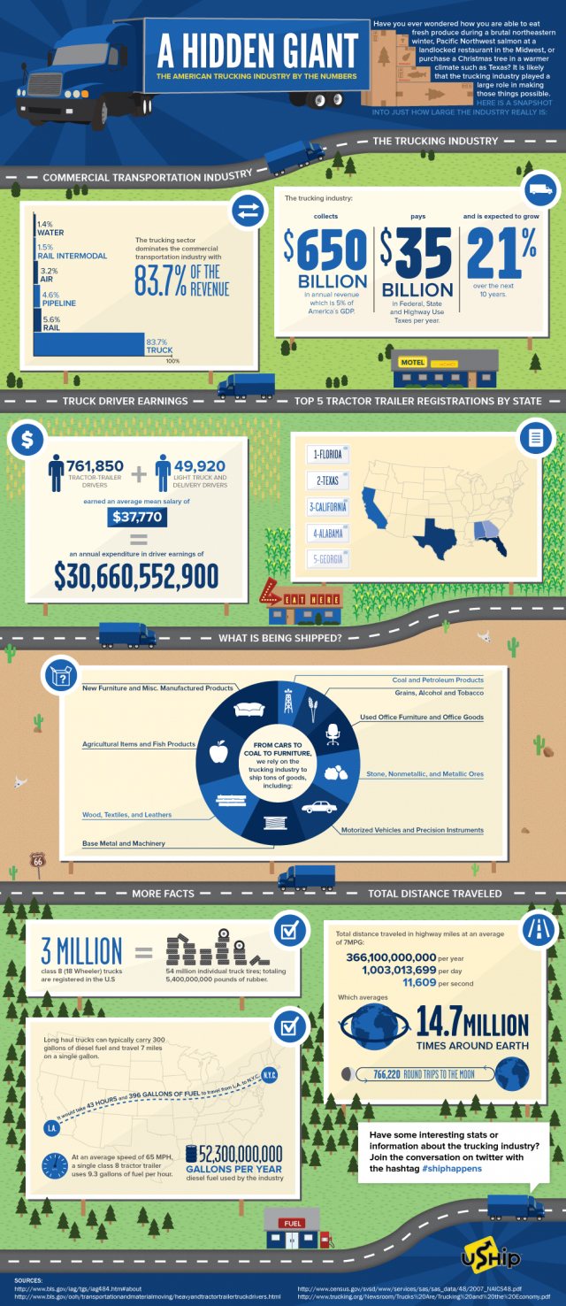 Trucking By The Numbers
